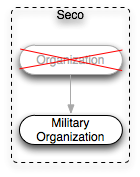 Organization structure of the Seco ontology.